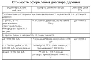 Сколько стоит оформление дарственной у нотариуса на квартиру в москве