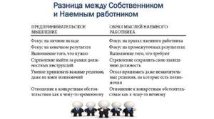Разница между работник и сотрудник