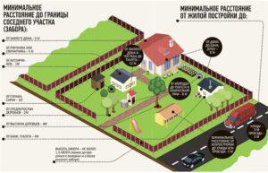 Какое расстояние от соседскогозабора до навеса