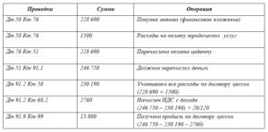 Бухгалтерские проводки по договору цессии у должника