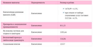 График выплат пособий по инвалидности ребенка в москве