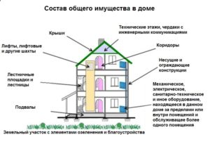Согласно какому документу радиаторы отопления относятся к общедомовому имуществу