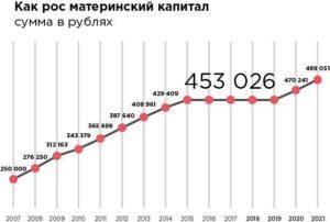 Онлайн калькулятор мат капитал в 2020 году сумма