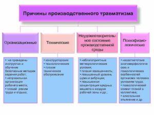 Причины производственных травм и их классификация