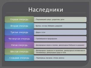 Как делится наследство между наследниками первой очереди в беларуси