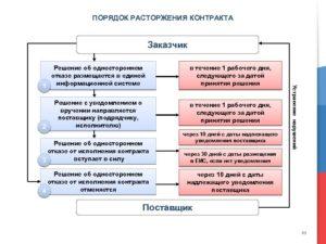 Как разместить в еис отмену решения об одностороннем расторжении контракта