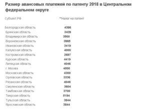 Стоимость патента на работу в россии
