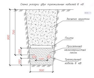 Правила прокладки волс в грунте