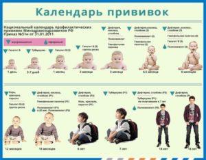 Прививки обязательные для садика