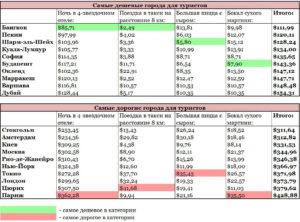 Самый недорогой город россии для проживания