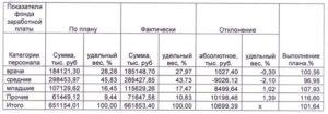 Расчет экономии фонда заработной платы в бюджетных организациях