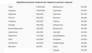 Сколько россиян живет в израиле