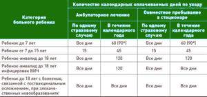Как оплачивается больничный лист в детском саду