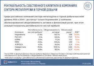 Рентабельность капитала по отраслям