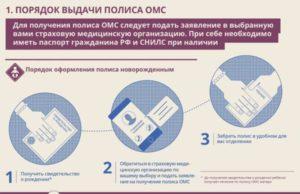 Какие документы нужны для медицинского полиса новорожденному