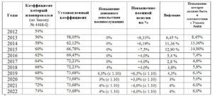 Калькулятор военной пенсии фсб с 1 апреля 2020 года