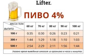 Можно ли выпить бутылку пива перед рулем