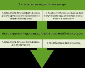 Скрытые недостатки товара по договору поставки