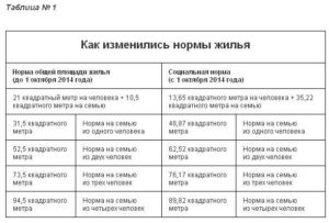 Количество квадратных метров на человека по нормативам в москве
