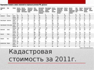 Кадастровая стоимость 1 сотки земли в нижегородской области