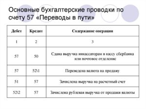 Проводки по счету 66 примеры