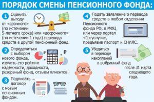 До какого месяца числа нужно перевести пенсию в негосударственный пенсионный фонд