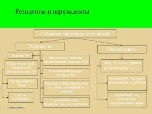 Налоговый резидент граждане беларуси