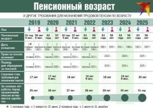 Пенсия фсин в 2020 году последние решения