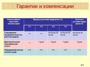 Виды компенсаций за вредные условия труда