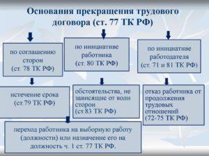 Соотношение аннулирования и прекращения трудового договора