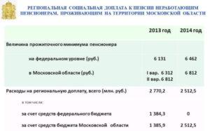 Доплата к пенсии одиноким пенсионерам в москве