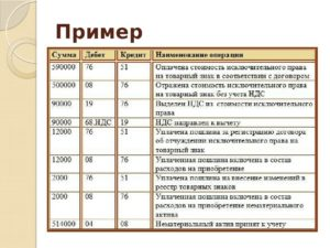 Как принять к учету лицензии на рабочие места бух проводки