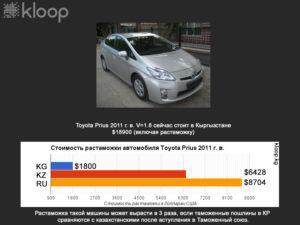 Покупка авто в киргизии какие условия растаможки для россиян
