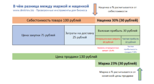 Отличие рентабельности от наценки