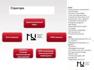 Бизнес план ивент агенства