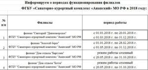 Свободные места в военный санаторий министерства обороны на 2020 год