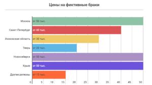 Сколько стоит заключить фиктивный брак в россии