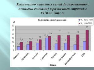Статистика неполных семей в зависимости от колличества детей