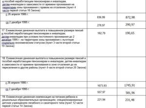 Выплаты за работу в чернобыльской зоне тульская область