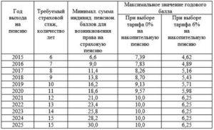 Таблица пенсионных баллов по годам