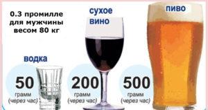 Сколько промиль допускается у водителя алкогольного опьянения
