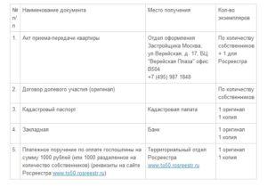 Документы для регистрации права собственности на квартиру через жск