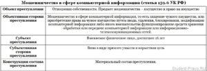 Состав преступления мошенничество ст 159 ук рф