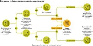 Как открыть счет в российском банке иностранной компании