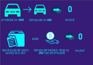 Как вернуть налог с продажи автомобиля