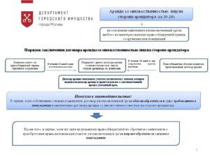 Договор аренды со множественностью лиц на стороне арендатора гк рф