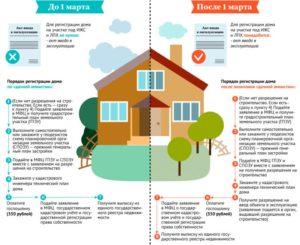 Как получить адрес на построенный дом в московской области ижс
