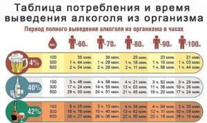 Сколько времени выводится алкоголь с печени человека