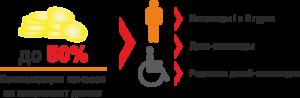 Оплата капремонта инвалида 2 группы