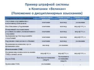 Санкции для рабочих штрафы строительство